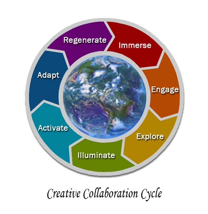 creaative collaboration cycle